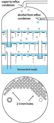 Fractionating Column