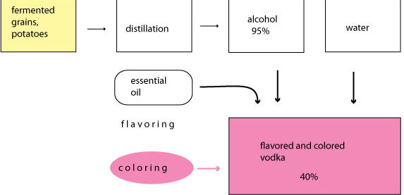 flavored and colored vodka
