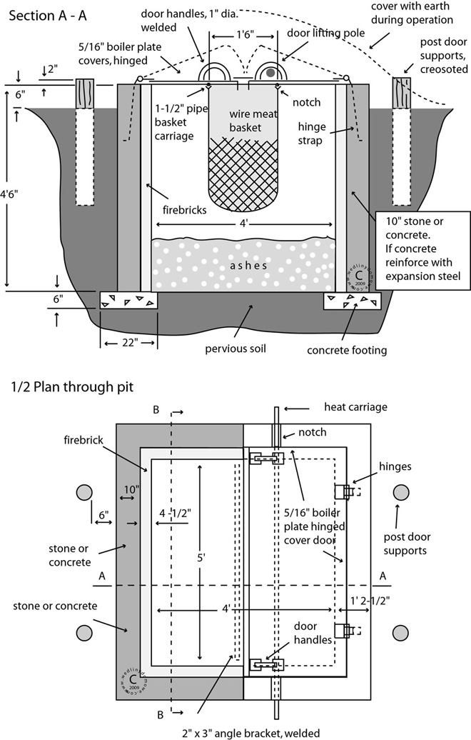 Barbecue pit for Bbq designs and plans