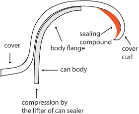 can sealer compression