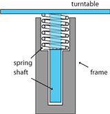 can sealer turntable spring