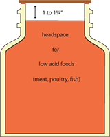 food headspace jar