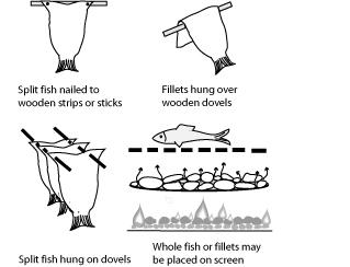Hanging fillets.