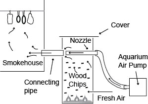 smoke-generator-pump Fish Smokehouse Plans on bakery plans, still making plans, windmill plans, barbeque plans, floor plans, trailer mounted bbq plans, log cabin plans, moonshine still plans, root cellar plans, privy plans, open pit barbecue plans, shed plans, homestead plans,