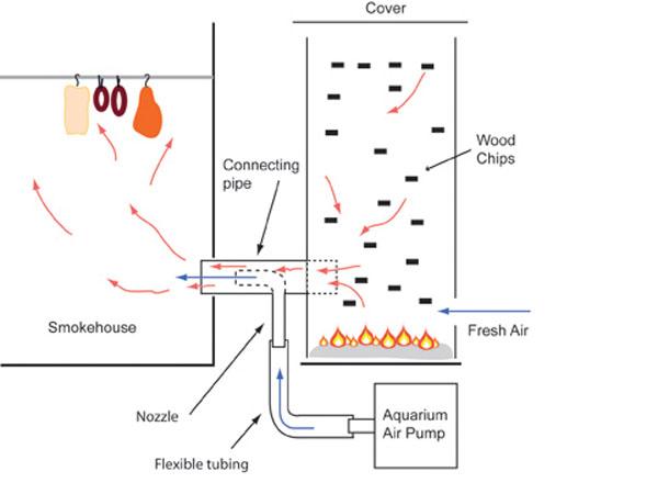 Venturi Smoke Generators