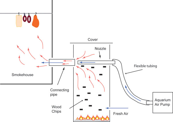 Smokehouse Smoke Generator as well Plumbing Vent Definitions additionally Izrada Vjetrenja C4 8D also  on simple diy vacuum chamber and pump