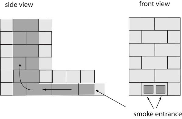 Concrete Block Smoker
