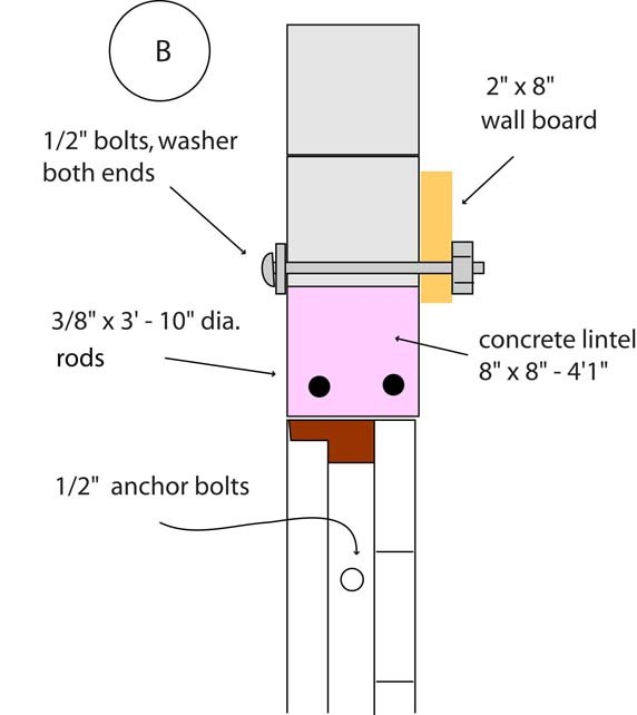 Door and wall plate support