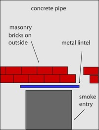 Brick support over smoke channel